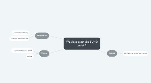 Mind Map: Was bedeutet die EU für mich?
