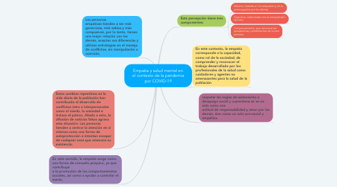 Mind Map: Empatía y salud mental en el contexto de la pandemia por COVID-19