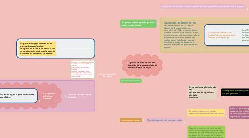 Mind Map: 10 princípios da Economia