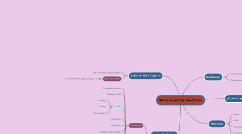 Mind Map: Medidas antropométricas