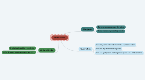 Mind Map: Ordem mundial