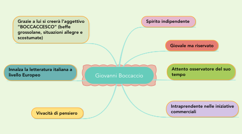 Mind Map: Giovanni Boccaccio