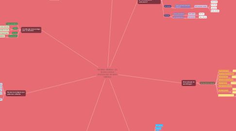 Mind Map: ENSINO HÍBRIDO: AS TECNOLOGIAS DIGITAIS NO ENSINO HÍBRIDO