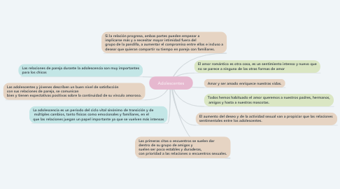 Mind Map: Adolescentes