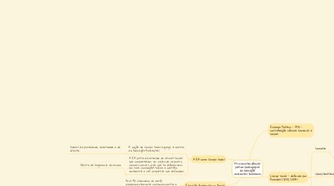 Mind Map: As macrotendências político-pedagógicas da educação ambiental brasileira