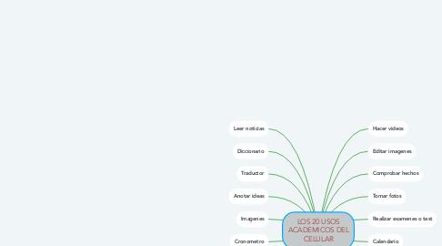 Mind Map: LOS 20 USOS ACADEMICOS DEL CELULAR