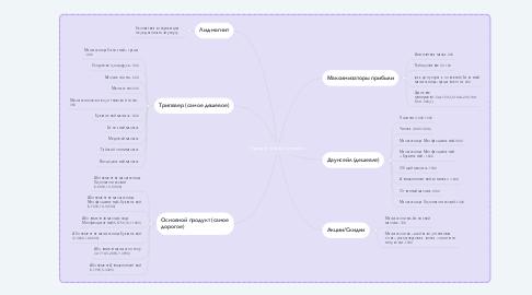 Mind Map: Продуктовая линейка