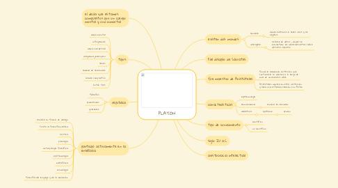 Mind Map: PLATÓN