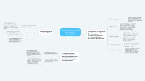 Mind Map: Fundamentos conceptuales del Modelo de Aprendizajeal
