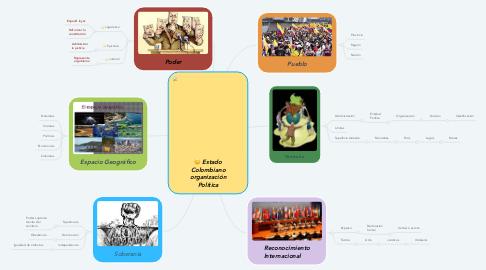 Mind Map: Estado Colombiano organización Política