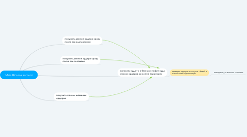 Mind Map: Main Binance account