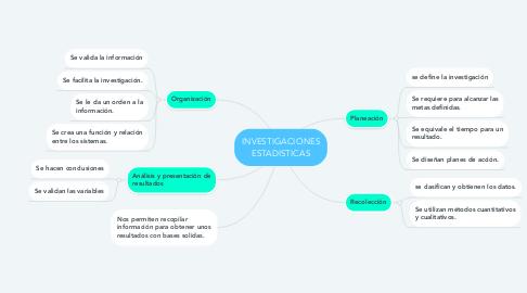 Mind Map: INVESTIGACIONES ESTADISTICAS