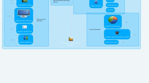 Mind Map: Procesos I.E. y Sistemas de Información