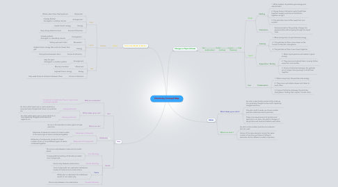 Mind Map: Chemistry Concept Map