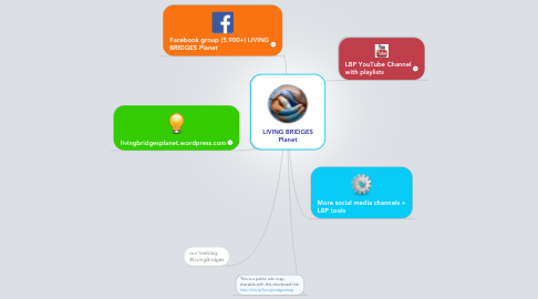 Mind Map: LIVING BRIDGES Planet