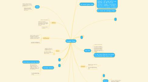 Mind Map: Princípios Ativos