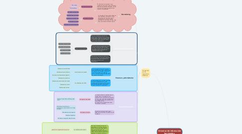 Mind Map: Sistemas de información funcionales.