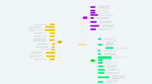 Mind Map: Miología miembro inferior