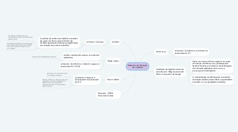 Mind Map: Métodos de Extração dos Lipídios
