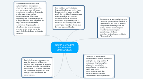 Mind Map: TEORIA GERAL DAS SOCIEDADES EMPRESARIAIS.