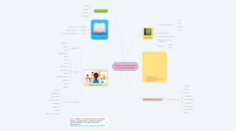 Mind Map: Acciones  psicosocial en el contexto educativo