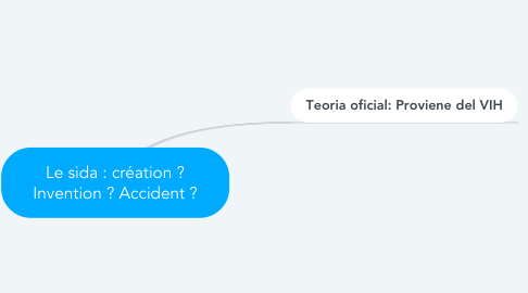 Mind Map: Le sida : création ? Invention ? Accident ?