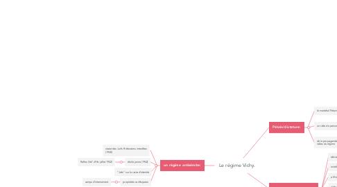 Mind Map: Le régime Vichy.