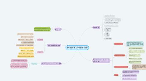 Mind Map: Balanza de Comprobación