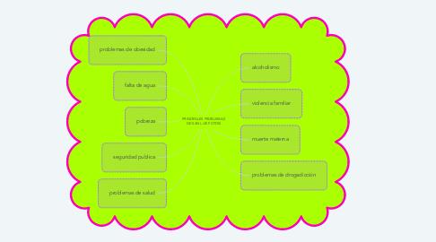 Mind Map: PRINCIPALES PROBLEMAS DE SAN LUIS POTOSI