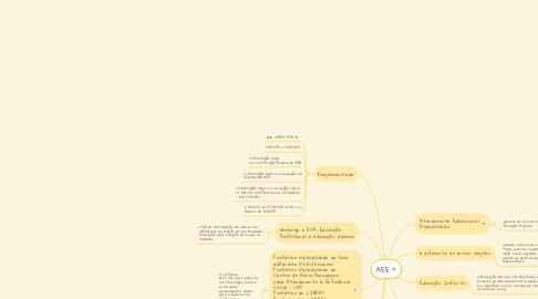 Mind Map: AEE