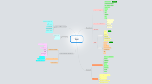 Mind Map: COPING WITH LEARNING
