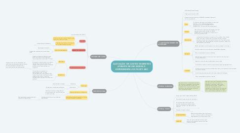 Mind Map: ALOCAÇÃO DE CUSTOS INDIRETOS ATRAVÉS DE UM MODELO  EXPERIMENTAL DE FUZZY ABC