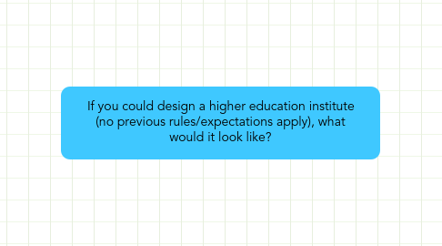 Mind Map: If you could design a higher education institute (no previous rules/expectations apply), what would it look like?