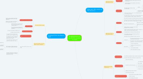 Mind Map: Tư tưởng HCM về văn hóa, đạo đức, xây dựng con người