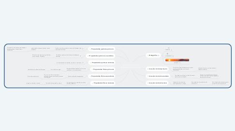 Mind Map: Alcohol primario, secundario y terciario