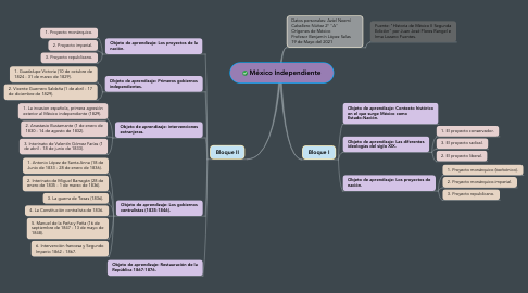 Mind Map: México Independiente
