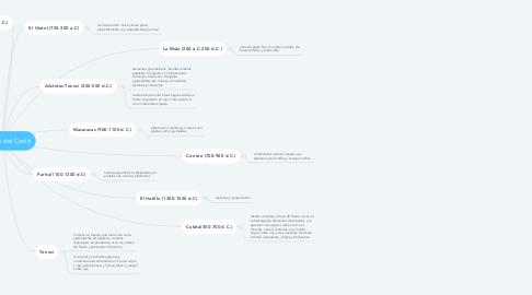 Mind Map: Cerámica del Coclé