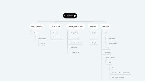 Mind Map: RACISMO