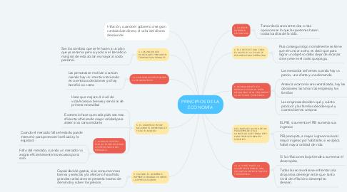 Mind Map: PRINCIPIOS DE LA ECONOMÍA