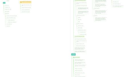 Mind Map: HOÀNG MẠNH CƯỜNG