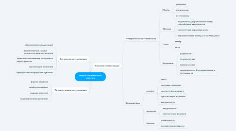 Mind Map: Имидж современного педагога