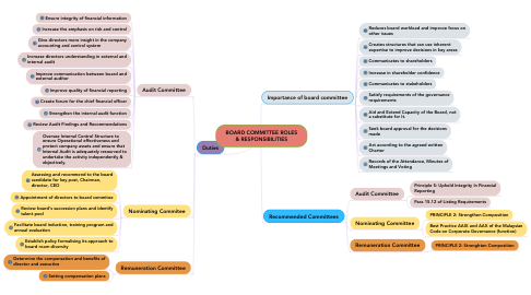 Mind Map: BOARD COMMITTEE ROLES & RESPONSIBILITIES