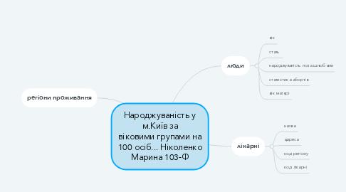 Mind Map: Народжуваність у м.Київ за віковими групами на 100 осіб... Ніколенко Марина 103-Ф