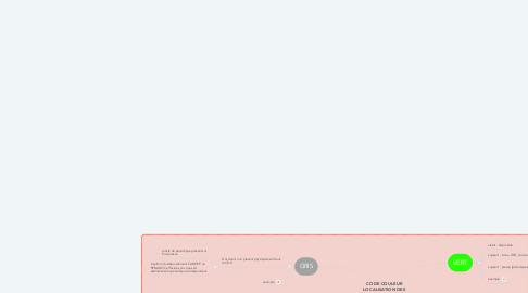 Mind Map: CODE COULEUR LOCALISATION DES DOCUMENTS SUR ESIDOC
