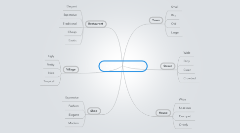 Mind Map: Adjetives for places