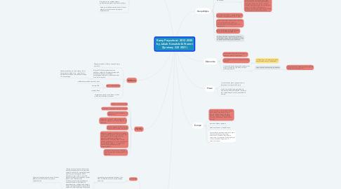 Mind Map: Ramy Przyszłości 2012-2030 by Jakub Kowalski & Noemi Zjawiony (Q2 2021)