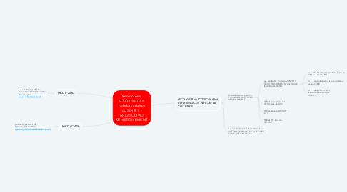 Mind Map: Remontées  d'informations hebdomadaires du SDIS91 - cellule COVID RENSEIGNEMENT