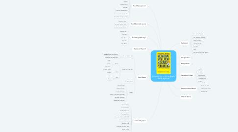 Mind Map: Maerisa (2013) Surat Bisnis dan Perjanjian