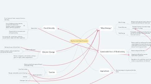 Mind Map: Blue Economy Project Proposals