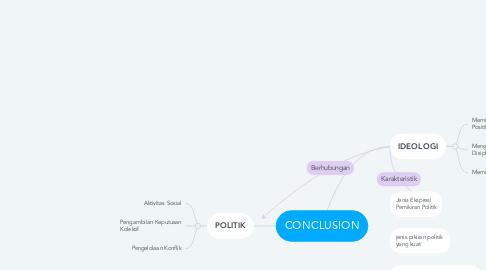 Mind Map: CONCLUSION